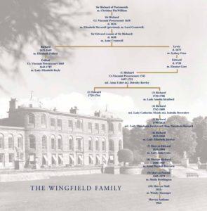 Wingfield Family Tree